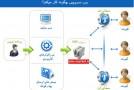 معرفی امکان وب سرویس پنل پیام کوتاه برای برنامه نویسان وب